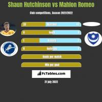 Shaun Hutchinson vs Mahlon Romeo h2h player stats