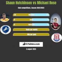 Shaun Hutchinson vs Michael Rose h2h player stats