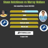 Shaun Hutchinson vs Murray Wallace h2h player stats