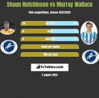 Shaun Hutchinson vs Murray Wallace h2h player stats