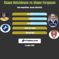 Shaun Hutchinson vs Shane Ferguson h2h player stats