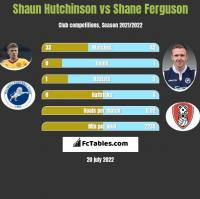 Shaun Hutchinson vs Shane Ferguson h2h player stats