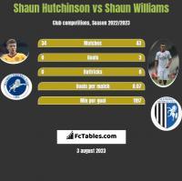 Shaun Hutchinson vs Shaun Williams h2h player stats