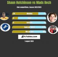 Shaun Hutchinson vs Mads Bech h2h player stats