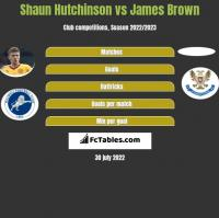 Shaun Hutchinson vs James Brown h2h player stats
