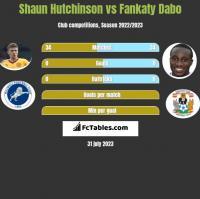 Shaun Hutchinson vs Fankaty Dabo h2h player stats