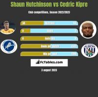 Shaun Hutchinson vs Cedric Kipre h2h player stats