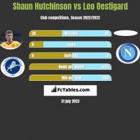 Shaun Hutchinson vs Leo Oestigard h2h player stats