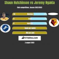 Shaun Hutchinson vs Jeremy Ngakia h2h player stats