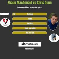 Shaun MacDonald vs Chris Dunn h2h player stats