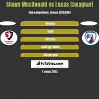 Shaun MacDonald vs Lucas Cavagnari h2h player stats
