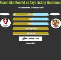 Shaun MacDonald vs Taye Ashby-Hammond h2h player stats