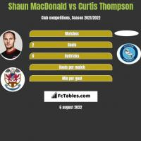 Shaun MacDonald vs Curtis Thompson h2h player stats