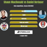Shaun MacDonald vs Daniel Berlaser h2h player stats