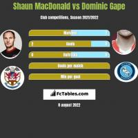 Shaun MacDonald vs Dominic Gape h2h player stats