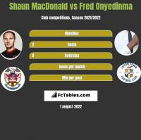 Shaun MacDonald vs Fred Onyedinma h2h player stats