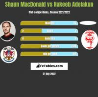 Shaun MacDonald vs Hakeeb Adelakun h2h player stats
