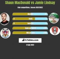Shaun MacDonald vs Jamie Lindsay h2h player stats