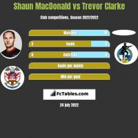 Shaun MacDonald vs Trevor Clarke h2h player stats