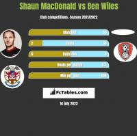 Shaun MacDonald vs Ben Wiles h2h player stats
