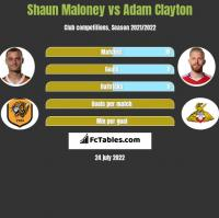Shaun Maloney vs Adam Clayton h2h player stats