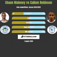Shaun Maloney vs Callum Robinson h2h player stats