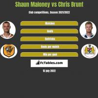 Shaun Maloney vs Chris Brunt h2h player stats