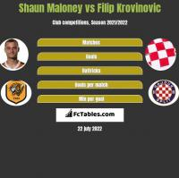 Shaun Maloney vs Filip Krovinovic h2h player stats