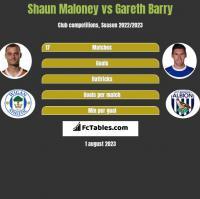 Shaun Maloney vs Gareth Barry h2h player stats