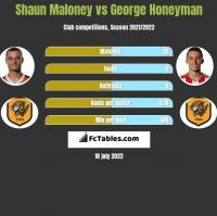 Shaun Maloney vs George Honeyman h2h player stats