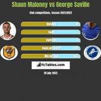 Shaun Maloney vs George Saville h2h player stats