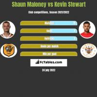 Shaun Maloney vs Kevin Stewart h2h player stats