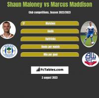 Shaun Maloney vs Marcus Maddison h2h player stats