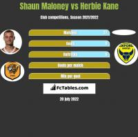 Shaun Maloney vs Herbie Kane h2h player stats