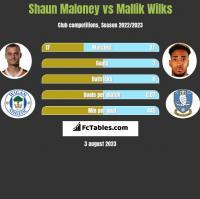 Shaun Maloney vs Mallik Wilks h2h player stats