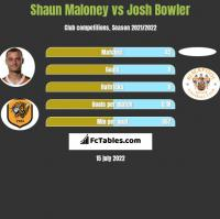 Shaun Maloney vs Josh Bowler h2h player stats