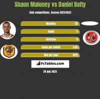 Shaun Maloney vs Daniel Batty h2h player stats