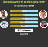 Shaun Maloney vs Keane Lewis-Potter h2h player stats