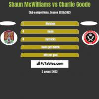Shaun McWilliams vs Charlie Goode h2h player stats