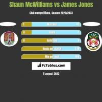 Shaun McWilliams vs James Jones h2h player stats