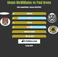 Shaun McWilliams vs Paul Green h2h player stats