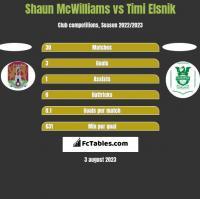 Shaun McWilliams vs Timi Elsnik h2h player stats