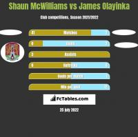 Shaun McWilliams vs James Olayinka h2h player stats