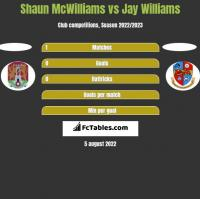 Shaun McWilliams vs Jay Williams h2h player stats