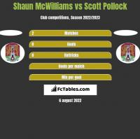 Shaun McWilliams vs Scott Pollock h2h player stats