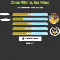 Shaun Miller vs Alex Fisher h2h player stats