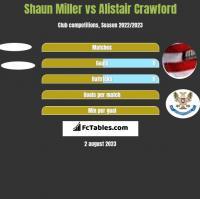 Shaun Miller vs Alistair Crawford h2h player stats