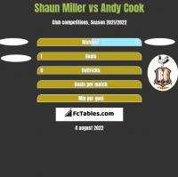 Shaun Miller vs Andy Cook h2h player stats