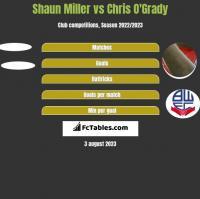 Shaun Miller vs Chris O'Grady h2h player stats