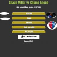 Shaun Miller vs Chuma Anene h2h player stats